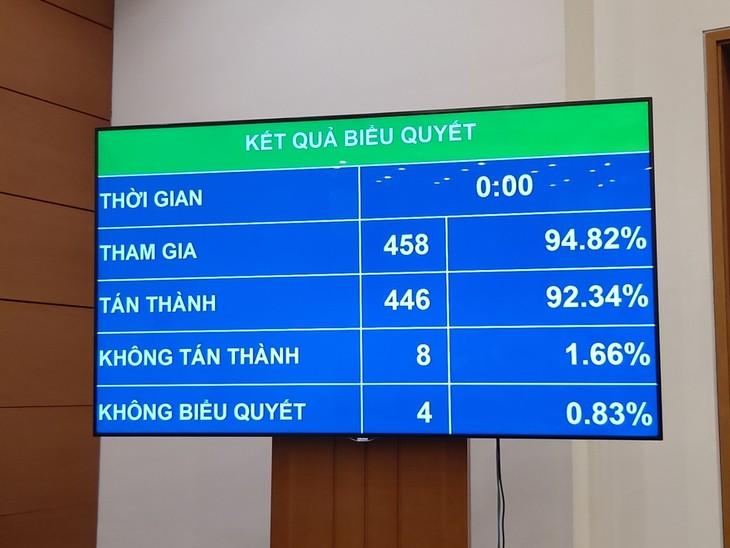 Quốc hội biểu quyết thông qua Luật Đầu tư (sửa đổi). Ảnh: V. Thắng