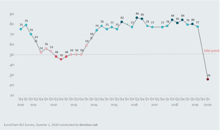 Chỉ số Môi trường kinh doanh của EuroCham trong quý I/2020 đã giảm xuống mức thấp nhất trong vòng 1 thập kỷ qua