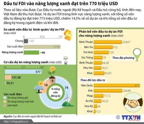 Đầu tư FDI vào năng lượng xanh đạt trên 770 triệu USD. Nguồn: Infographics/TTXVN.