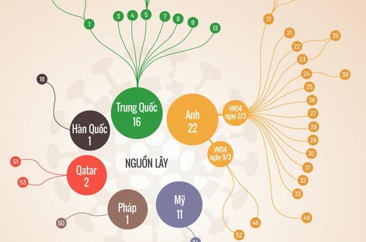 Mối liên hệ giữa các ca lây nhiễm nCoV tại Việt Nam.