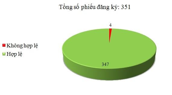 Ngày 24/8: Có 4/351 phiếu đăng ký không hợp lệ