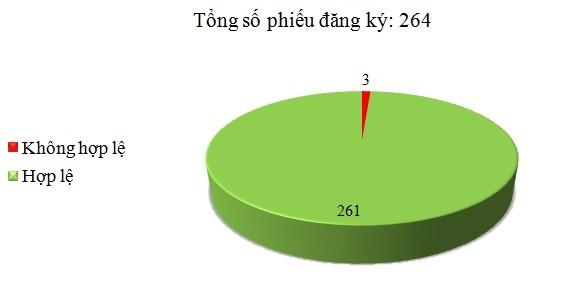 Ngày 01/03: Có 3/264 phiếu đăng ký không hợp lệ