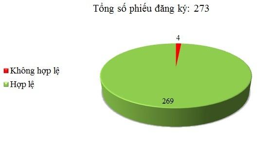 Ngày 03/03: Có 4/273 phiếu đăng ký không hợp lệ
