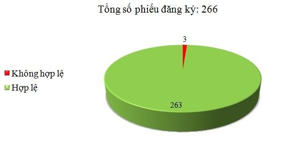 Ngày 06/03: Có 3/266 phiếu đăng ký không hợp lệ