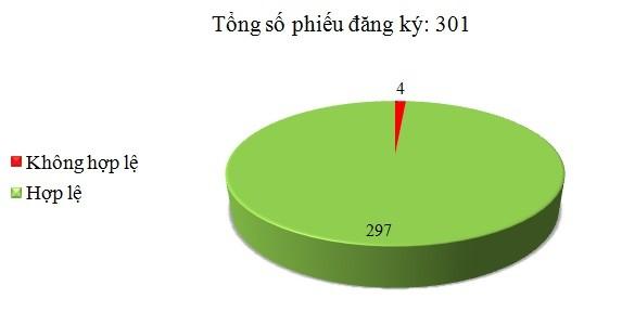 Ngày 08/03: Có 4/301 phiếu đăng ký không hợp lệ