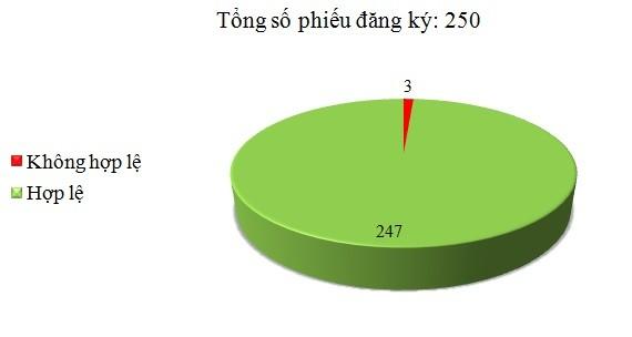 Ngày 09/03: Có 3/250 phiếu đăng ký không hợp lệ