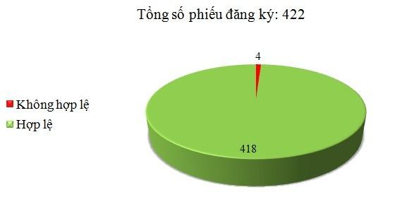 Ngày 13/03: Có 4/422 phiếu đăng ký không hợp lệ