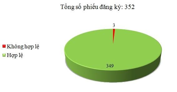 Ngày 14/03: Có 3/352 phiếu đăng ký không hợp lệ