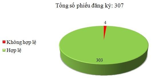 Ngày 16/03: Có 4/307 phiếu đăng ký TBMT, TBMCH không hợp lệ