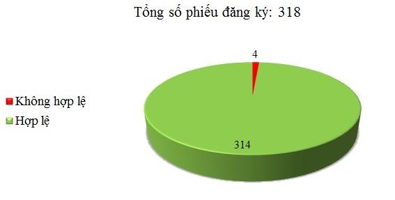 Ngày 17/03: Có 4/318 phiếu đăng ký không hợp lệ