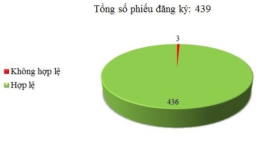 Ngày 20/03: Có 3/439 phiếu đăng ký không hợp lệ