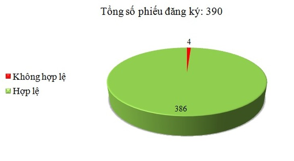 Ngày 21/03: Có 4/390 phiếu đăng ký không hợp lệ