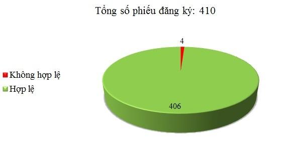 Ngày 27/03: Có 4/410 phiếu đăng ký không hợp lệ