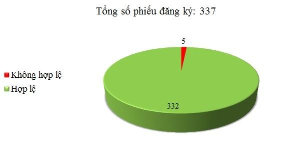 Ngày 29/03: Có 5/337 phiếu đăng ký không hợp lệ