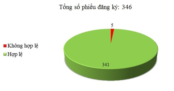 Ngày 30/03: Có 5/346 phiếu đăng ký không hợp lệ