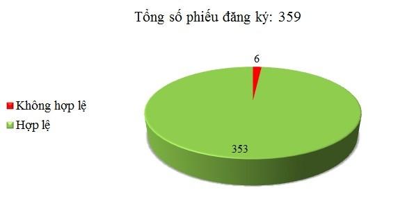 Ngày 12/05: Có 6/359 phiếu đăng ký không hợp lệ