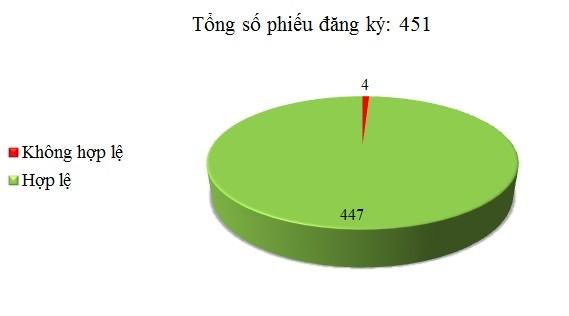 Ngày 16/05: Có 4/451 phiếu đăng ký không hợp lệ