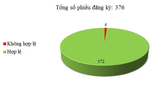 Ngày 17/05: Có 4/376 phiếu đăng ký không hợp lệ