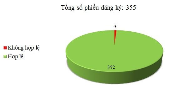 Ngày 18/05: Có 3/355 phiếu đăng ký không hợp lệ