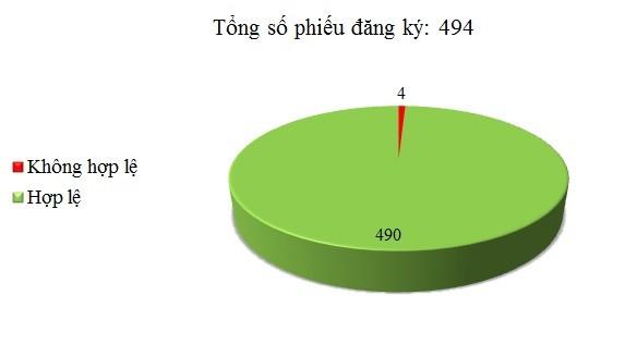 Ngày 22/05: Có 4/494 phiếu đăng ký không hợp lệ