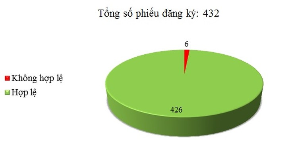 Ngày 23/05: Có 6/432 phiếu đăng ký không hợp lệ
