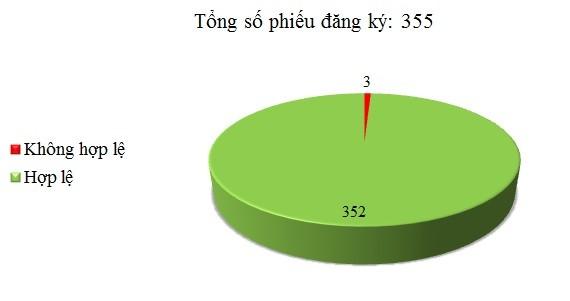 Ngày 25/05: Có 3/355 phiếu đăng ký không hợp lệ