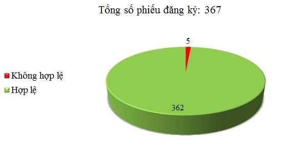 Ngày 26/05: Có 5/367 phiếu đăng ký không hợp lệ