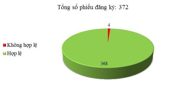 Ngày 27/02: Có 4/372 phiếu đăng ký chưa hợp lệ