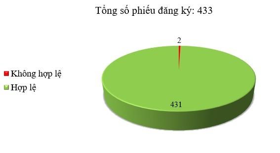 Ngày 06/12: Có 2/433 thông báo mời thầu, thông báo mời chào hàng chưa hợp lệ