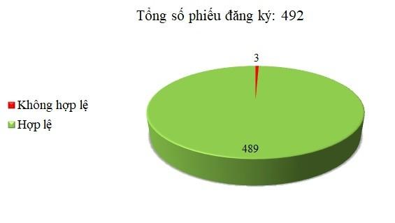 Ngày 02-04/03: Có 3/492 thông báo mời thầu, thông báo mời chào hàng chưa hợp lệ
