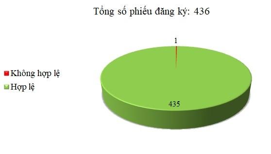 Ngày 05/03: Có 1/436 thông báo mời thầu, thông báo mời chào hàng chưa hợp lệ