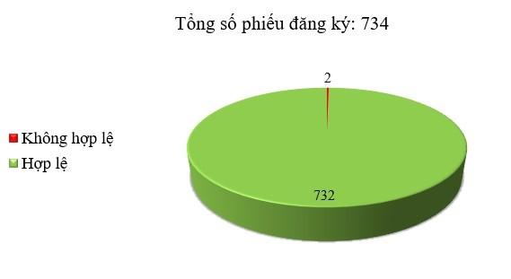 Ngày 25/11: 2/734 thông báo mời thầu, thông báo mời chào hàng chưa hợp lệ
