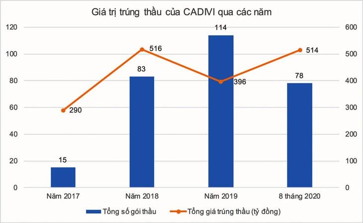 Tổng số gói thầu và tổng giá trúng thầu của CADIVI có sự biến động qua các năm