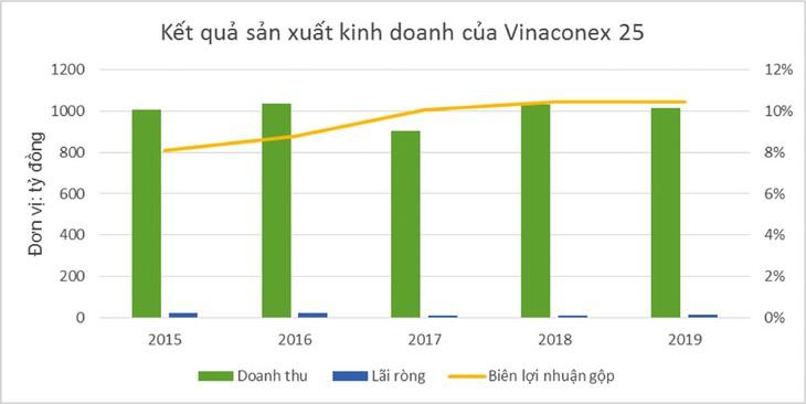Trúng nhiều gói thầu lớn, lợi nhuận Vinaconex 25 ra sao?