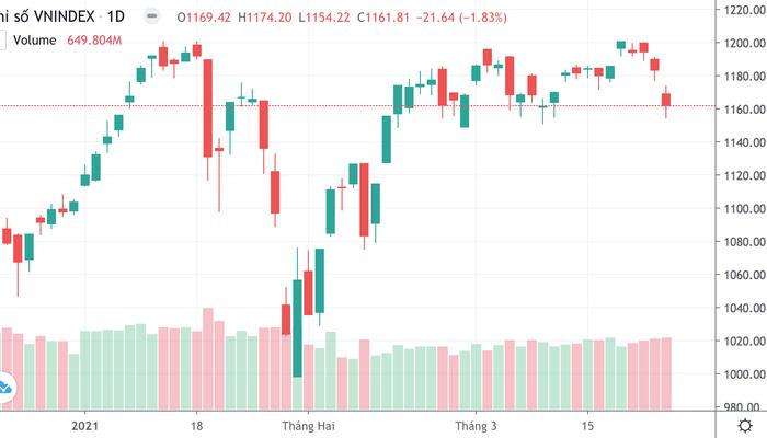 """Cổ phiếu bị """"dập"""" tơi tả, VN-Index bay hơn 21 điểm"""