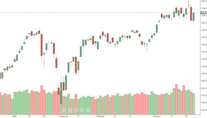 VN-Index hồi được một nửa mức giảm hôm qua.