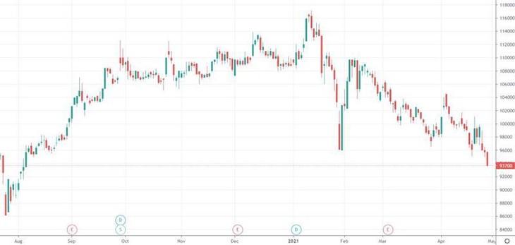 """Blue-chips """"thê thảm"""" nhất trong phiên tăng hôm nay chính là VNM. Sau bao ngày chịu đựng, dường như nhà đầu tư đã phải cắt lỗ khi VNM thủng đáy 8 tháng và thanh khoản tăng gấp đôi hôm qua..."""