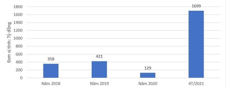 Quy mô trúng thầu của Công ty CP Tập đoàn Việt Úc từ năm 2018 đến nay trong cả vai trò nhà thầu độc lập và thành viên liên danh