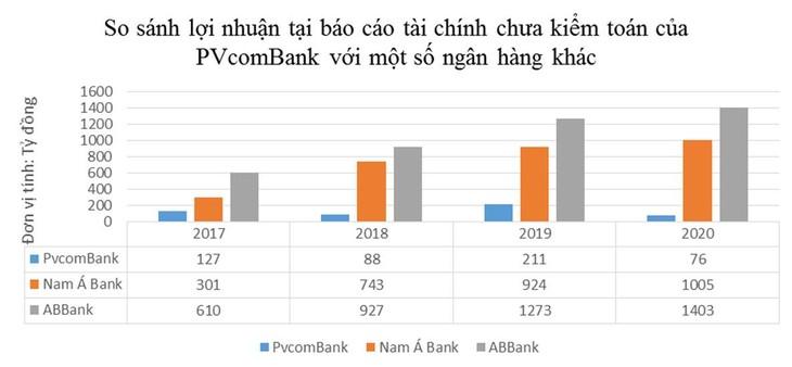 So sánh lợi nhuận tại báo cáo tài chính chưa kiểm toán của PVcomBank với một số ngân hàng khác có vốn điều lệ thấp hơn
