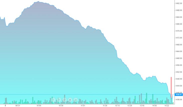 VN30-Index thể hiện nhịp lao dốc không phanh chiều nay.