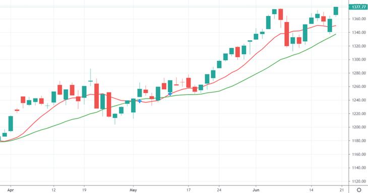 VN-Index đã vượt đỉnh lịch sử hôm nay.