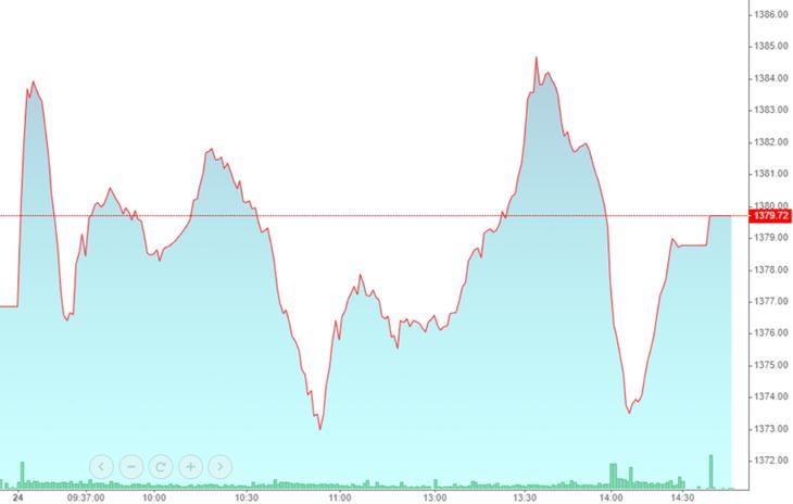 VN-Index đánh võng liên tục trong phiên hôm nay hầu như chỉ do một vài cổ phiếu lớn dao động.