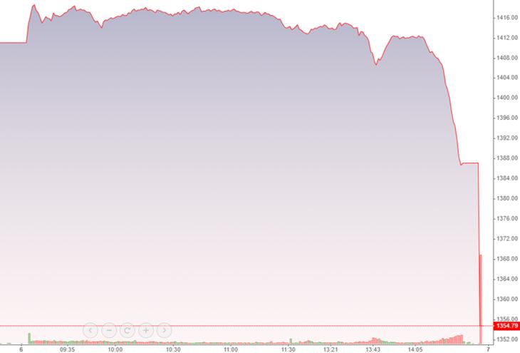 VN-Index rơi như một viên sỏi chiều nay.