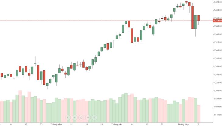 Thanh khoản đang co hẹp lại rất rõ khi nhà đầu tư không còn muốn đuổi giá nữa.