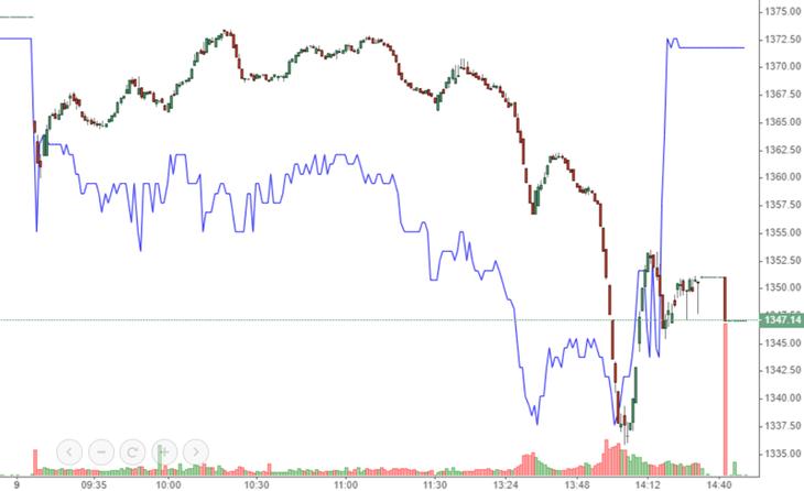 VCB (màu xanh) kéo VN-Index hồi lại những phút cuối.