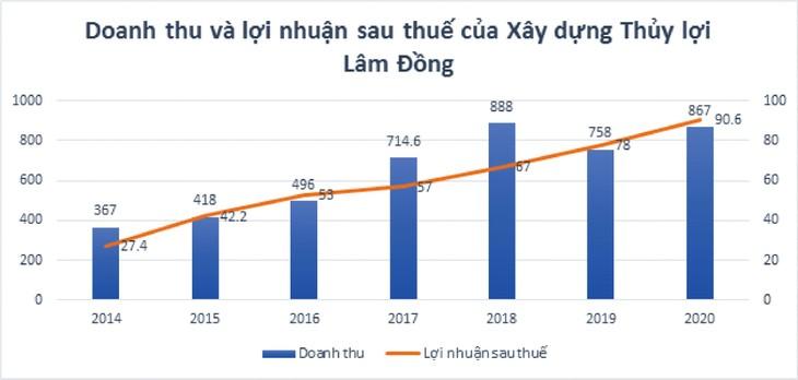 Xây dựng Thủy lợi Lâm Đồng: Nhà thầu đắt giá trên sàn chứng khoán