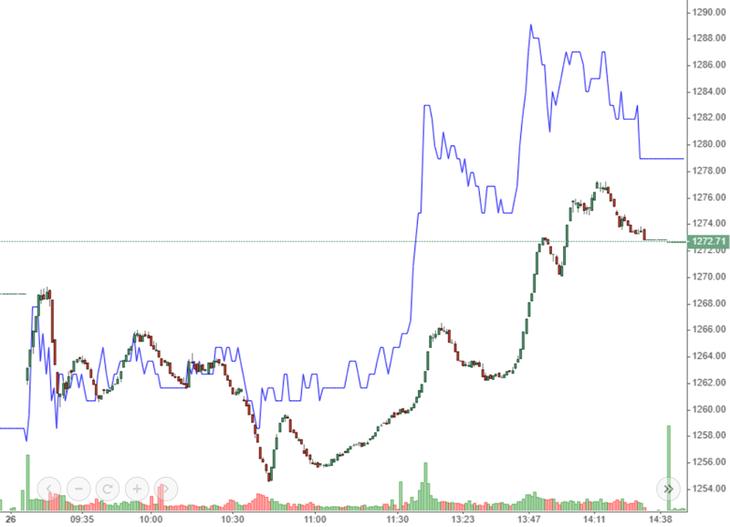 VHM (màu xanh) có công lớn trong việc đưa VN-Index vượt tham chiếu chiều nay.