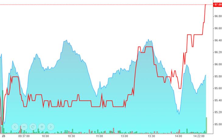 VCB (màu đỏ) chiều nay tăng xuất sắc cứu nguy cho VN-Index.
