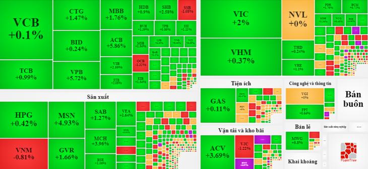 Cổ phiếu xanh mướt trong phiên cuối tuần.