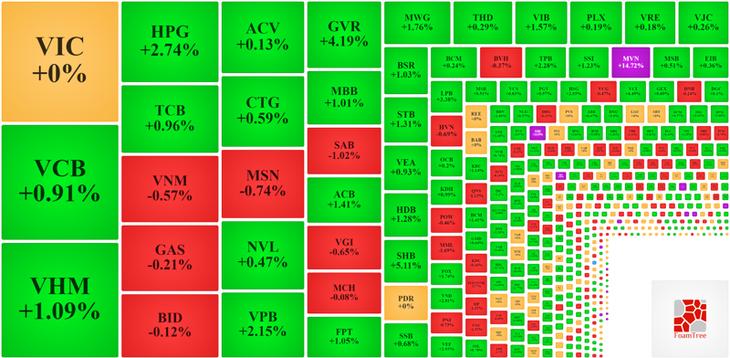 Nhóm vốn hóa lớn nhất thị trường vẫn khuyến một số cổ phiếu không tăng giá được.